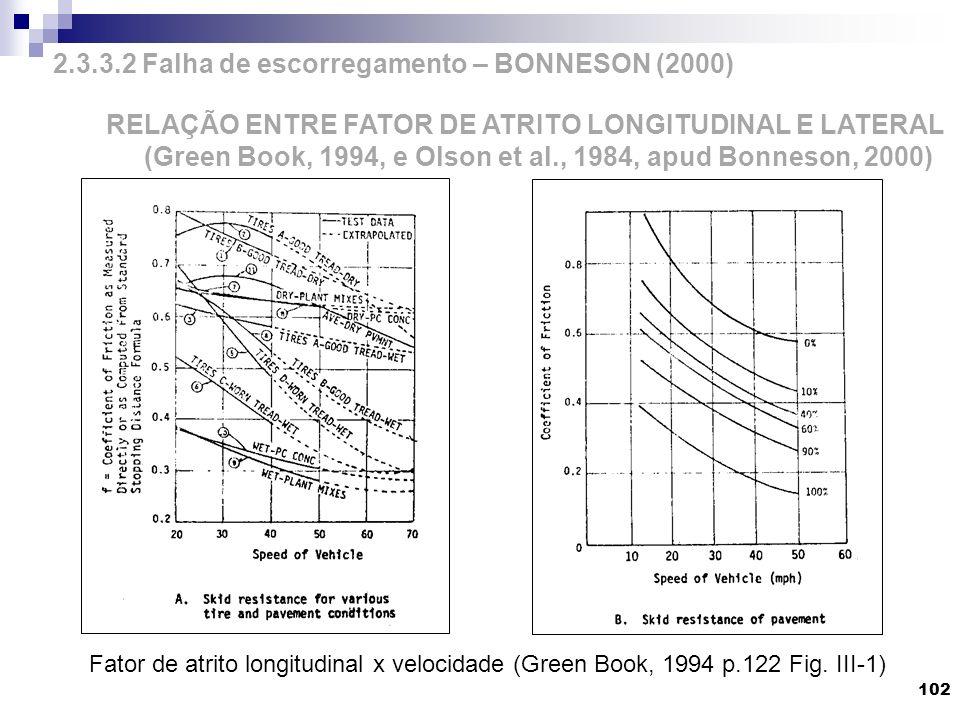 102 RELAÇÃO ENTRE FATOR DE ATRITO LONGITUDINAL E LATERAL (Green Book, 1994, e Olson et al., 1984, apud Bonneson, 2000) 2.3.3.2 Falha de escorregamento