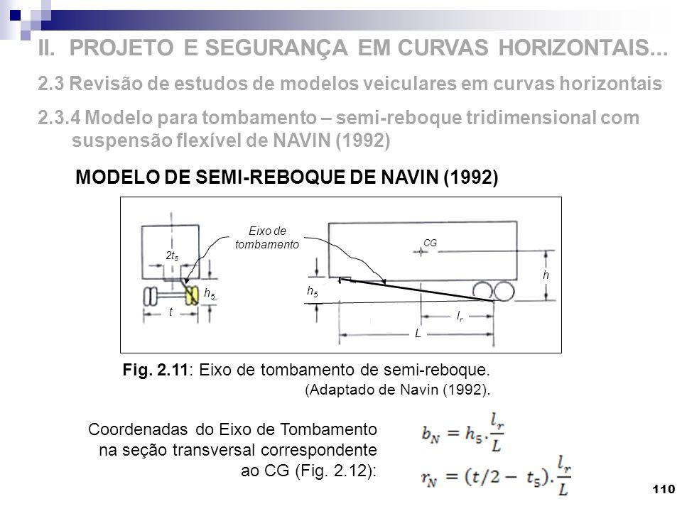 II. PROJETO E SEGURANÇA EM CURVAS HORIZONTAIS... 2.3 Revisão de estudos de modelos veiculares em curvas horizontais 2.3.4 Modelo para tombamento – sem