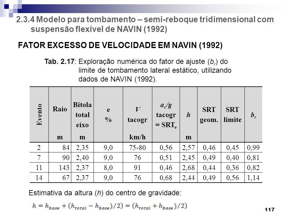 2.3.4 Modelo para tombamento – semi-reboque tridimensional com suspensão flexível de NAVIN (1992) 117 FATOR EXCESSO DE VELOCIDADE EM NAVIN (1992) Even