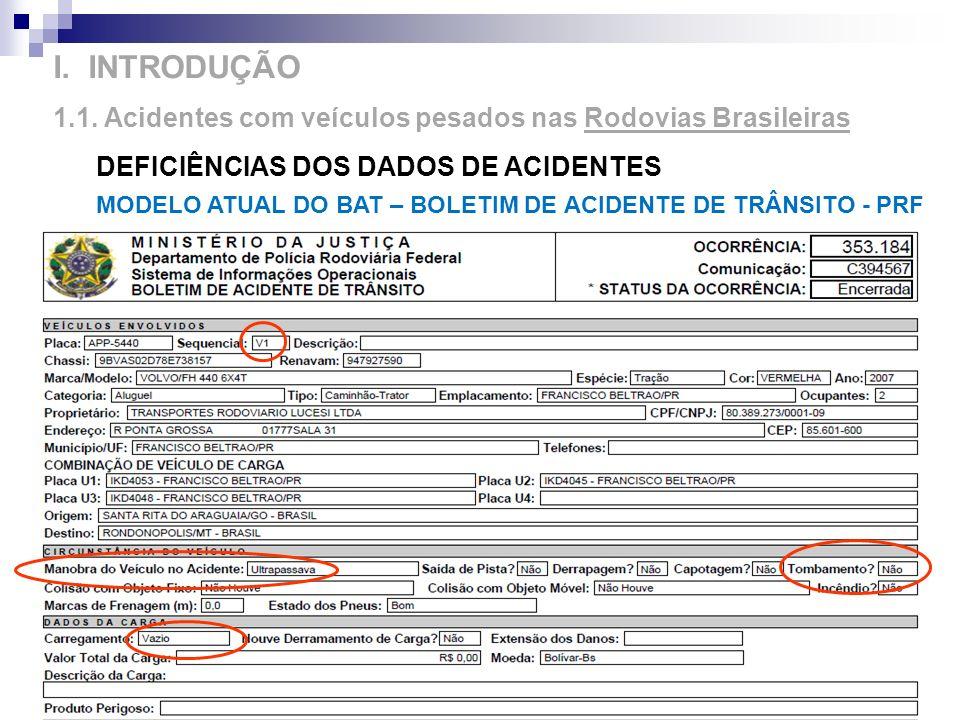 12 I. INTRODUÇÃO 1.1. Acidentes com veículos pesados nas Rodovias Brasileiras DEFICIÊNCIAS DOS DADOS DE ACIDENTES MODELO ATUAL DO BAT – BOLETIM DE ACI