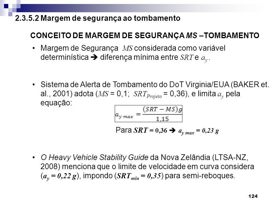 CONCEITO DE MARGEM DE SEGURANÇA MS –TOMBAMENTO Margem de Segurança MS considerada como variável determinística diferença mínima entre SRT e a y. Siste