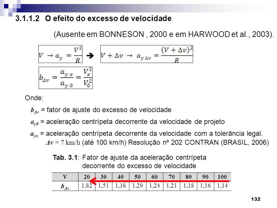 132 Onde: b Δv = fator de ajuste do excesso de velocidade a y0 = aceleração centrípeta decorrente da velocidade de projeto a yx = aceleração centrípet