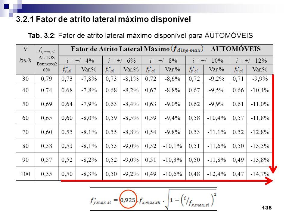 138 3.2.1 Fator de atrito lateral máximo disponível V km/h f x,max,sl AUTOS Bonneson2 000 Fator de Atrito Lateral Máximo AUTOMÓVEIS i = +/– 4%i = +/–