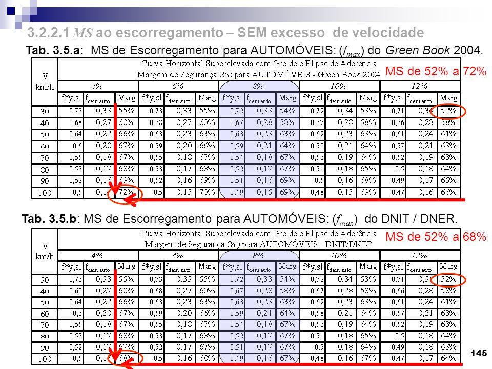 145 Tab. 3.5.a: MS de Escorregamento para AUTOMÓVEIS: ( f max ) do Green Book 2004. Tab. 3.5.b: MS de Escorregamento para AUTOMÓVEIS: ( f max ) do DNI
