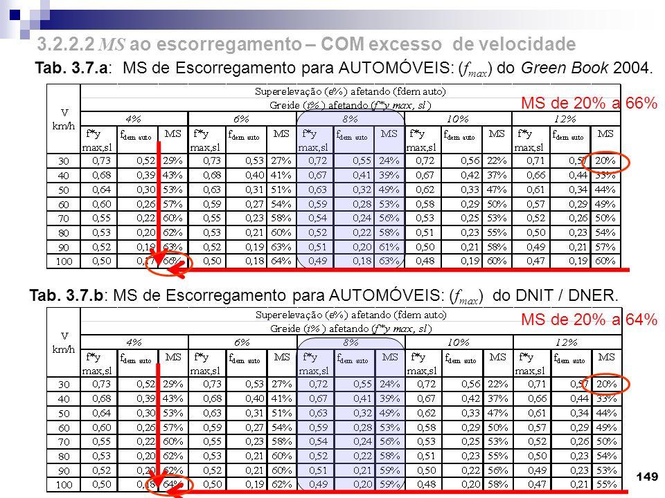 149 Tab. 3.7.a: MS de Escorregamento para AUTOMÓVEIS: ( f max ) do Green Book 2004. Tab. 3.7.b: MS de Escorregamento para AUTOMÓVEIS: ( f max ) do DNI