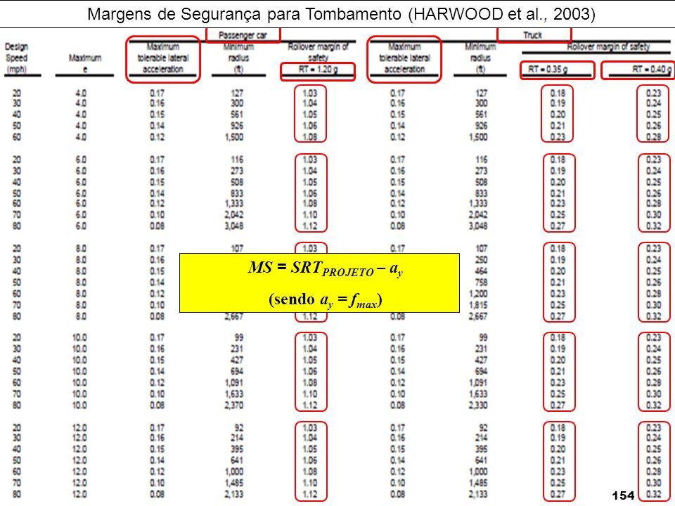 154 MS = SRT PROJETO – a y (sendo a y = f max ) Margens de Segurança para Tombamento (HARWOOD et al., 2003)