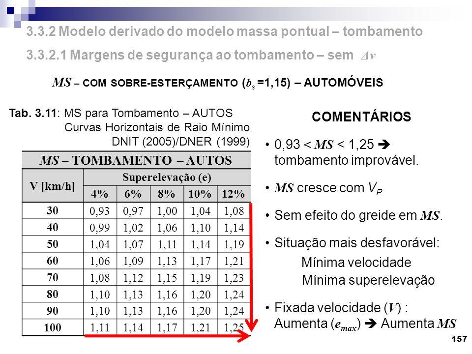 157 MS – TOMBAMENTO – AUTOS V [km/h] Superelevação (e) 4%6%8%10%12% 30 0,930,971,001,041,08 40 0,991,021,061,101,14 50 1,041,071,111,141,19 60 1,061,0