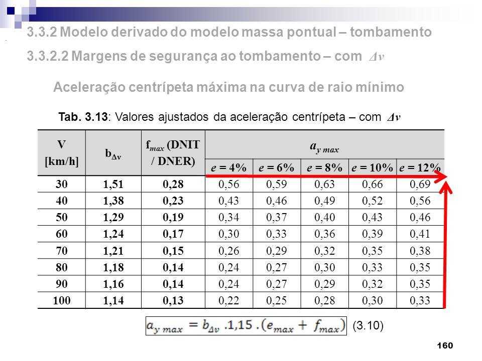 160 Aceleração centrípeta máxima na curva de raio mínimo (3.10) V [km/h] b v f max (DNIT / DNER) a y max e = 4%e = 6%e = 8%e = 10%e = 12% 301,51 0,280