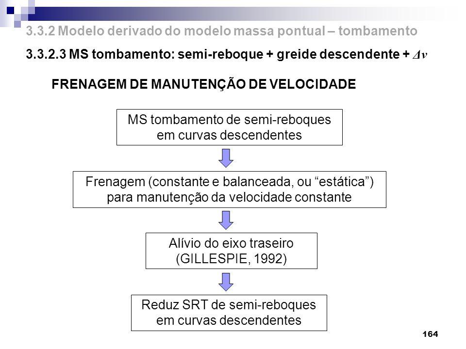 3.3.2 Modelo derivado do modelo massa pontual – tombamento 3.3.2.3 MS tombamento: semi-reboque + greide descendente + Δv 164 FRENAGEM DE MANUTENÇÃO DE
