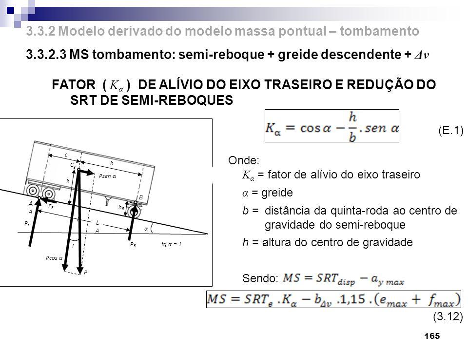 3.3.2 Modelo derivado do modelo massa pontual – tombamento 3.3.2.3 MS tombamento: semi-reboque + greide descendente + Δv 165 FATOR ( K α ) DE ALÍVIO D