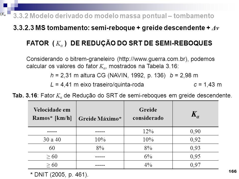 3.3.2 Modelo derivado do modelo massa pontual – tombamento 3.3.2.3 MS tombamento: semi-reboque + greide descendente + Δv 166 FATOR ( K α ) DE REDUÇÃO