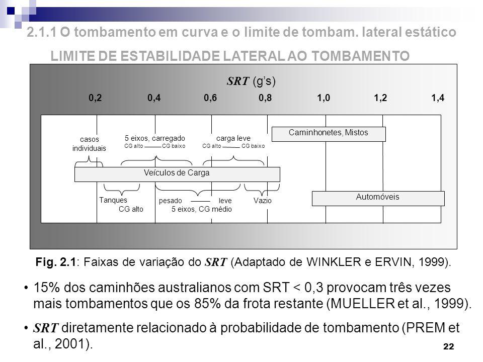 2.1.1 O tombamento em curva e o limite de tombam. lateral estático LIMITE DE ESTABILIDADE LATERAL AO TOMBAMENTO 22 Fig. 2.1: Faixas de variação do SRT