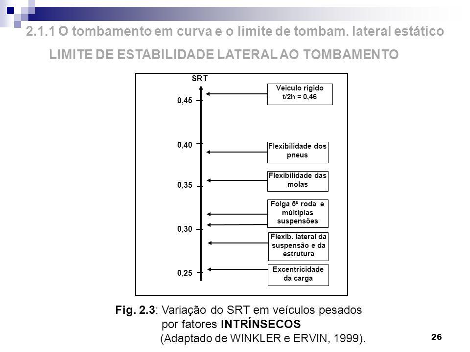 26 2.1.1 O tombamento em curva e o limite de tombam. lateral estático LIMITE DE ESTABILIDADE LATERAL AO TOMBAMENTO SRT 0,45 0,40 0,35 0,30 0,25 Veícul