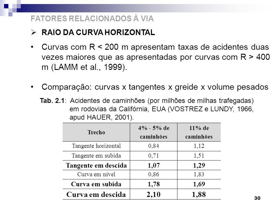 30 FATORES RELACIONADOS À VIA RAIO DA CURVA HORIZONTAL Curvas com R 400 m (LAMM et al., 1999). Comparação: curvas x tangentes x greide x volume pesado