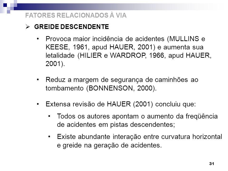 31 FATORES RELACIONADOS À VIA GREIDE DESCENDENTE Provoca maior incidência de acidentes (MULLINS e KEESE, 1961, apud HAUER, 2001) e aumenta sua letalid