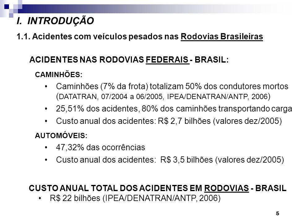 5 I. INTRODUÇÃO 1.1. Acidentes com veículos pesados nas Rodovias Brasileiras CUSTO ANUAL TOTAL DOS ACIDENTES EM RODOVIAS - BRASIL R$ 22 bilhões (IPEA/