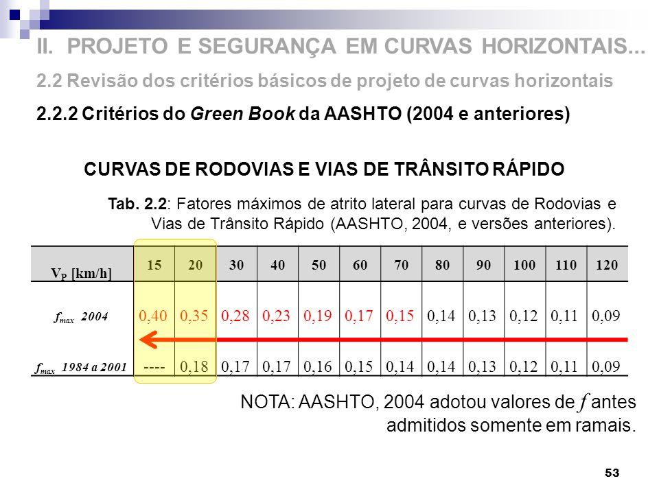 CURVAS DE RODOVIAS E VIAS DE TRÂNSITO RÁPIDO NOTA: AASHTO, 2004 adotou valores de f antes admitidos somente em ramais. II. PROJETO E SEGURANÇA EM CURV