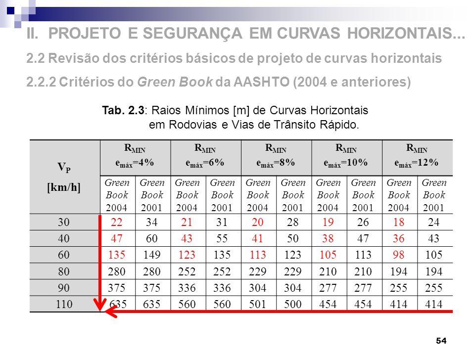 II. PROJETO E SEGURANÇA EM CURVAS HORIZONTAIS... 2.2 Revisão dos critérios básicos de projeto de curvas horizontais 2.2.2 Critérios do Green Book da A