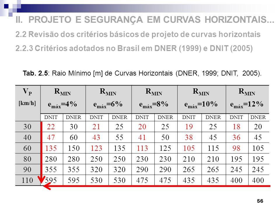 II. PROJETO E SEGURANÇA EM CURVAS HORIZONTAIS... 2.2 Revisão dos critérios básicos de projeto de curvas horizontais 2.2.3 Critérios adotados no Brasil