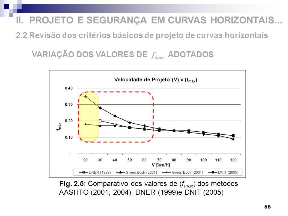 II. PROJETO E SEGURANÇA EM CURVAS HORIZONTAIS... 2.2 Revisão dos critérios básicos de projeto de curvas horizontais 58 VARIAÇÃO DOS VALORES DE f max A