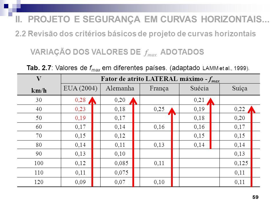 II. PROJETO E SEGURANÇA EM CURVAS HORIZONTAIS... 2.2 Revisão dos critérios básicos de projeto de curvas horizontais 59 VARIAÇÃO DOS VALORES DE f max A