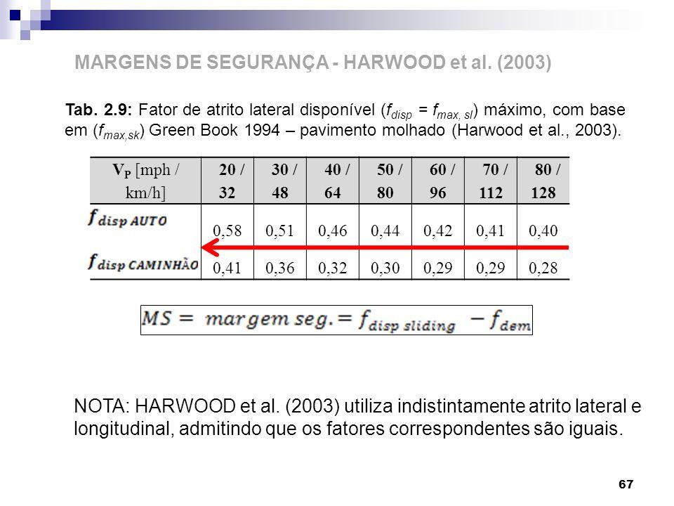 67 MARGENS DE SEGURANÇA - HARWOOD et al. (2003) V P [mph / km/h] 20 / 32 30 / 48 40 / 64 50 / 80 60 / 96 70 / 112 80 / 128 0,580,510,460,440,420,410,4