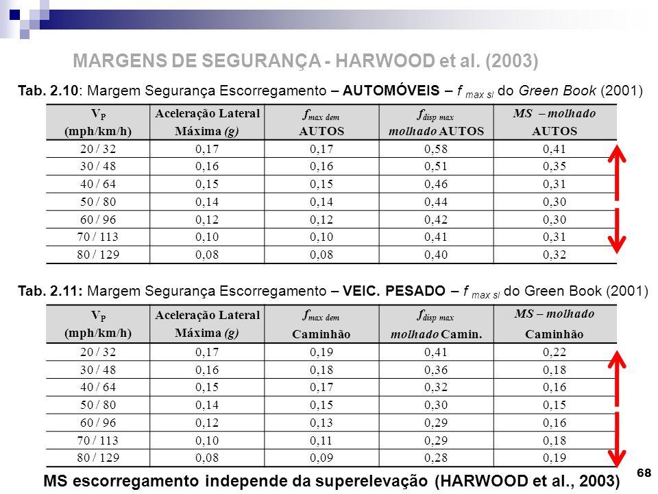 68 MARGENS DE SEGURANÇA - HARWOOD et al. (2003) V P (mph/km/h) Aceleração Lateral Máxima (g) f max dem AUTOS f disp max molhado AUTOS MS – molhado AUT