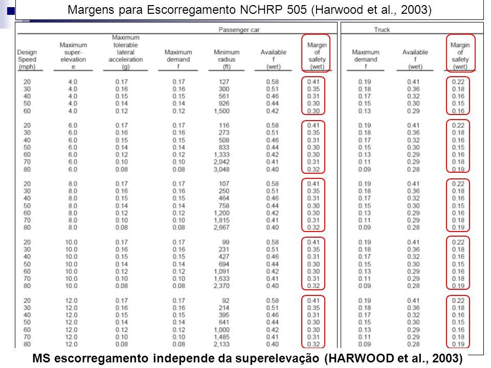 Margens para Escorregamento NCHRP 505 (Harwood et al., 2003) 69 MS escorregamento independe da superelevação (HARWOOD et al., 2003)