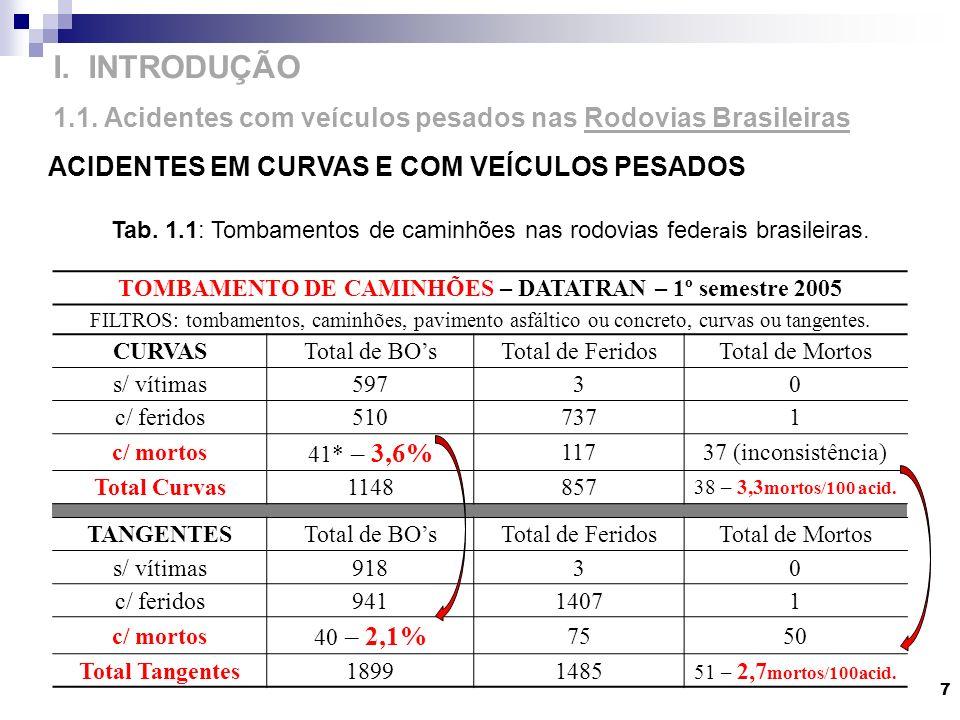 ACIDENTES EM CURVAS E COM VEÍCULOS PESADOS 7 I. INTRODUÇÃO 1.1. Acidentes com veículos pesados nas Rodovias Brasileiras TOMBAMENTO DE CAMINHÕES – DATA