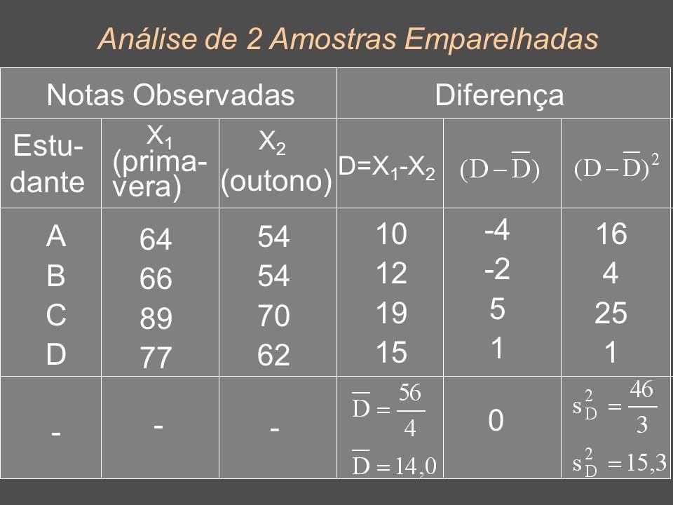 15 Análise de 2 Amostras Emparelhadas Estu- dante Diferença X1X1 (prima- vera) ABCDABCD X2X2 (outono) 64 66 89 77 54 70 62 Notas Observadas D=X 1 -X 2 10 12 19 15 -4 -2 5 1 16 4 25 1 0 - - -
