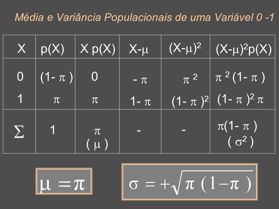 21 Média e Variância Populacionais de uma Variável 0 -1 Xp(X) 0101 (1- ) X p(X) 0 ( ) X- - 1- (X- ) 2 2 (1- ) 2 (X- ) 2 p(X) 2 (1- ) (1- ) 2 (1- ) ( 2 ) 1- -
