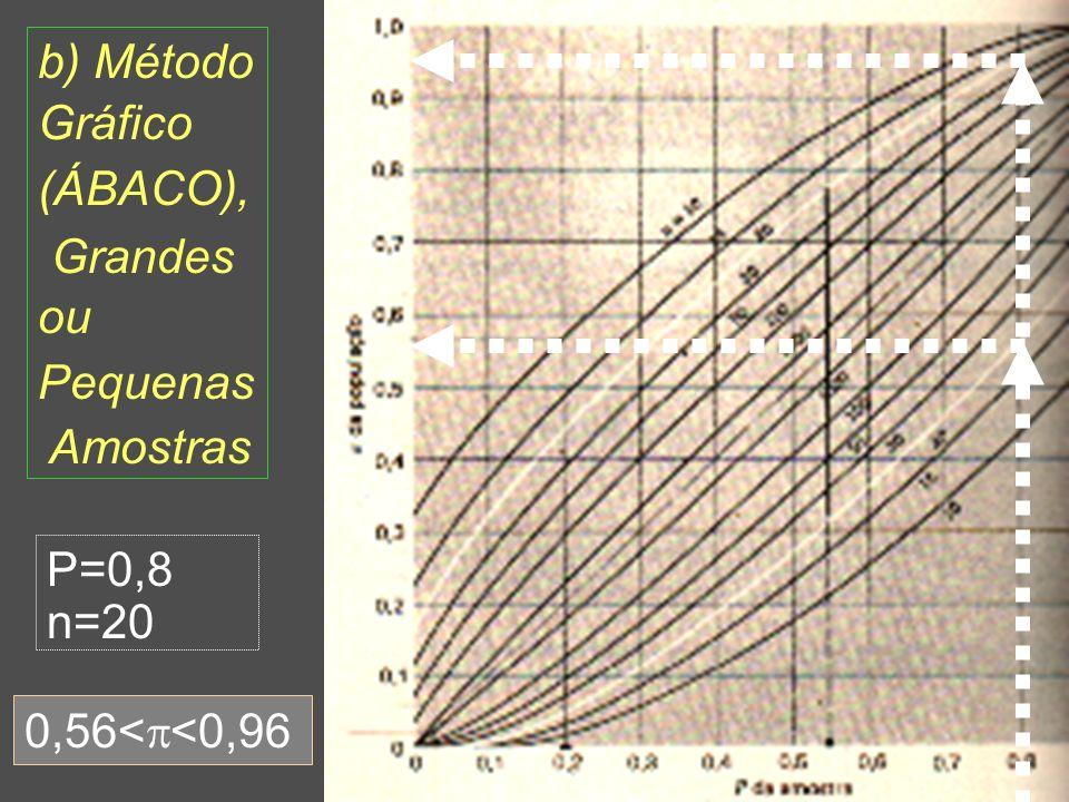 25 b) Método Gráfico (ÁBACO), Grandes ou Pequenas Amostras P=0,8 n=20 0,56< <0,96