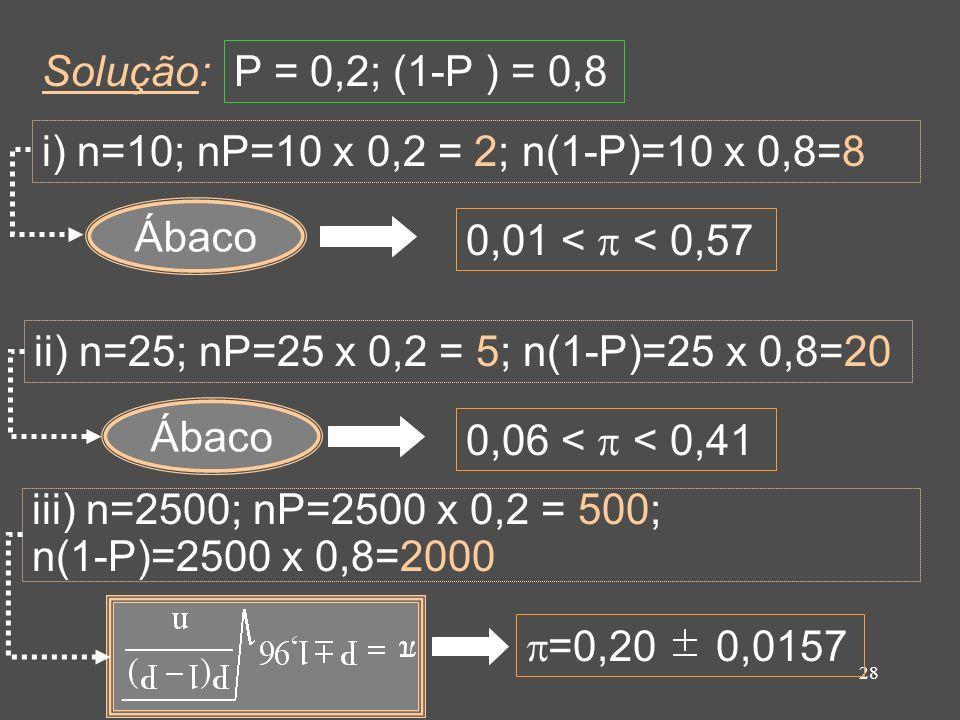 28 Ábaco Solução: i) n=10; nP=10 x 0,2 = 2; n(1-P)=10 x 0,8=8 P = 0,2; (1-P ) = 0,8 0,01 < < 0,57 ii) n=25; nP=25 x 0,2 = 5; n(1-P)=25 x 0,8=20 Ábaco