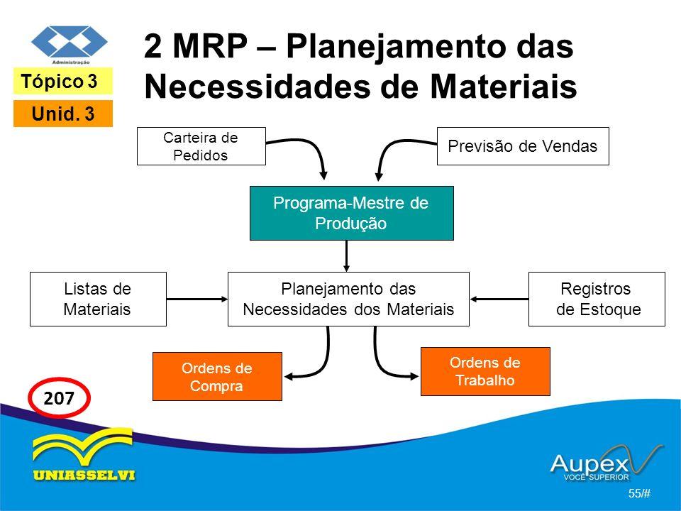 2 MRP – Planejamento das Necessidades de Materiais Carteira de Pedidos 55/# Tópico 3 Unid. 3 207 Programa-Mestre de Produção Registros de Estoque Prev