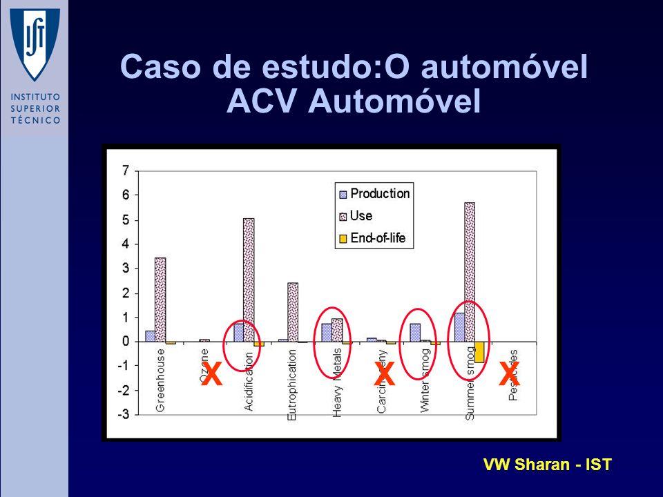 Caso de estudo:O automóvel ACV Automóvel XXX VW Sharan - IST