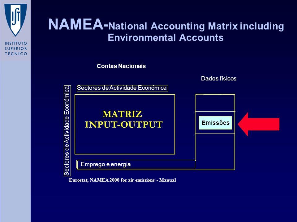 NAMEA- National Accounting Matrix including Environmental Accounts Emissões Dados físicos Contas Nacionais Sectores de Actividade Económica Emprego e