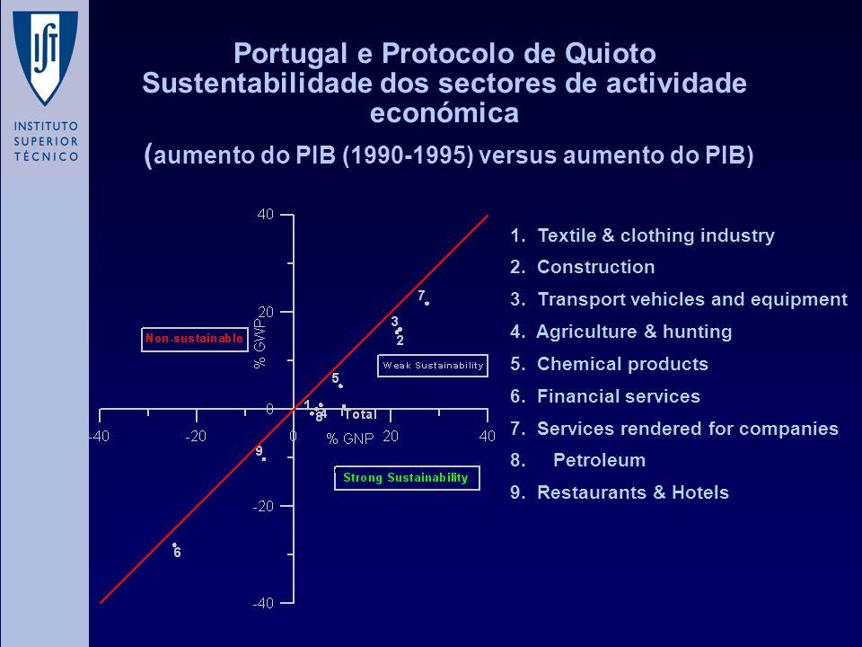 Portugal e Protocolo de Quioto Sustentabilidade dos sectores de actividade económica ( aumento do PIB (1990-1995) versus aumento do PIB) 1. Textile &
