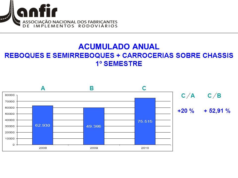 ACUMULADO ANUAL REBOQUES E SEMIRREBOQUES + CARROCERIAS SOBRE CHASSIS 1º SEMESTRE ABC CA +20 %+ 52,91 % CB