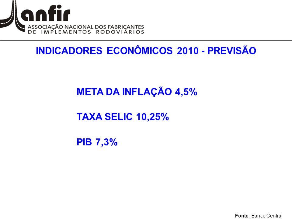 META DA INFLAÇÃO 4,5% TAXA SELIC 10,25% INDICADORES ECONÔMICOS 2010 - PREVISÃO PIB 7,3% Fonte: Banco Central