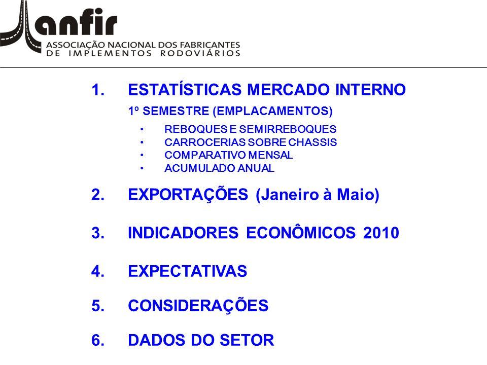 1.ESTATÍSTICAS MERCADO INTERNO 1º SEMESTRE (EMPLACAMENTOS) REBOQUES E SEMIRREBOQUES CARROCERIAS SOBRE CHASSIS COMPARATIVO MENSAL ACUMULADO ANUAL 2.EXPORTAÇÕES (Janeiro à Maio) 3.INDICADORES ECONÔMICOS 2010 4.EXPECTATIVAS 5.CONSIDERAÇÕES 6.DADOS DO SETOR