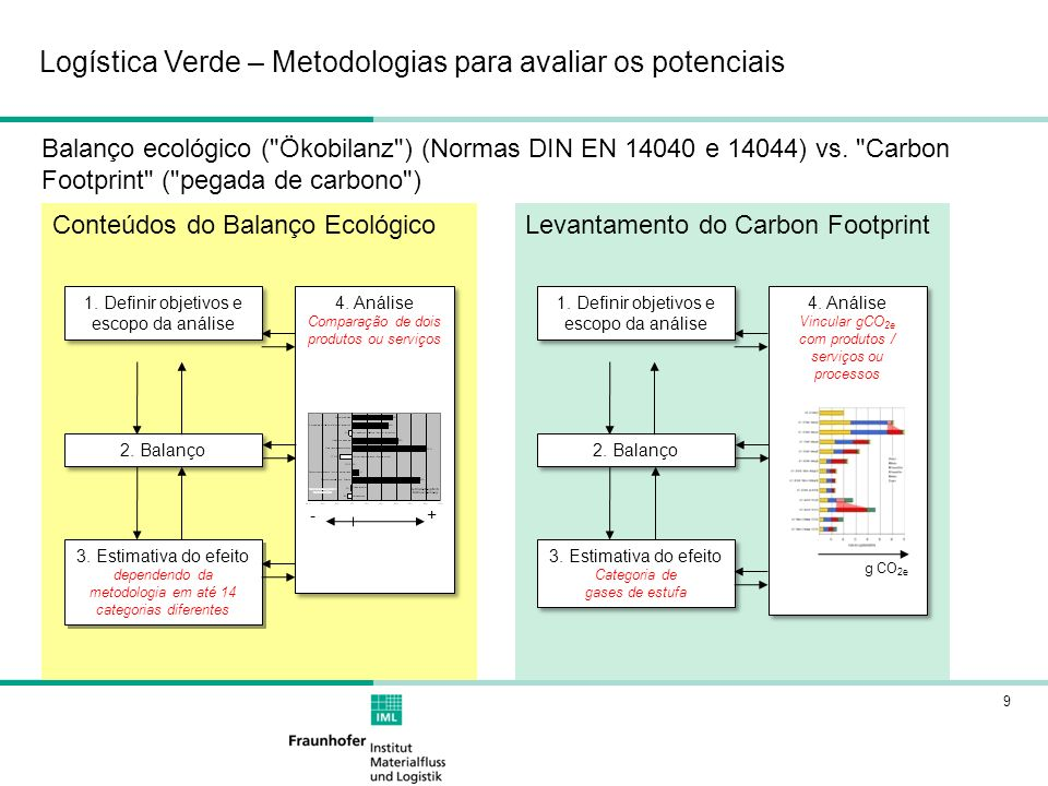 9 Balanço ecológico ( Ökobilanz ) (Normas DIN EN 14040 e 14044) vs.