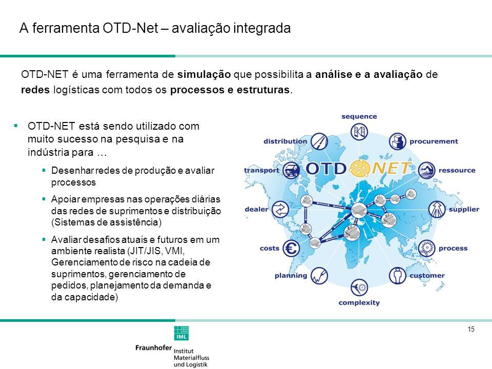 15 OTD-NET está sendo utilizado com muito sucesso na pesquisa e na indústria para … Desenhar redes de produção e avaliar processos Apoiar empresas nas operações diárias das redes de suprimentos e distribuição (Sistemas de assistência) Avaliar desafios atuais e futuros em um ambiente realista (JIT/JIS, VMI, Gerenciamento de risco na cadeia de suprimentos, gerenciamento de pedidos, planejamento da demanda e da capacidade) A ferramenta OTD-Net – avaliação integrada OTD-NET é uma ferramenta de simulação que possibilita a análise e a avaliação de redes logísticas com todos os processos e estruturas.