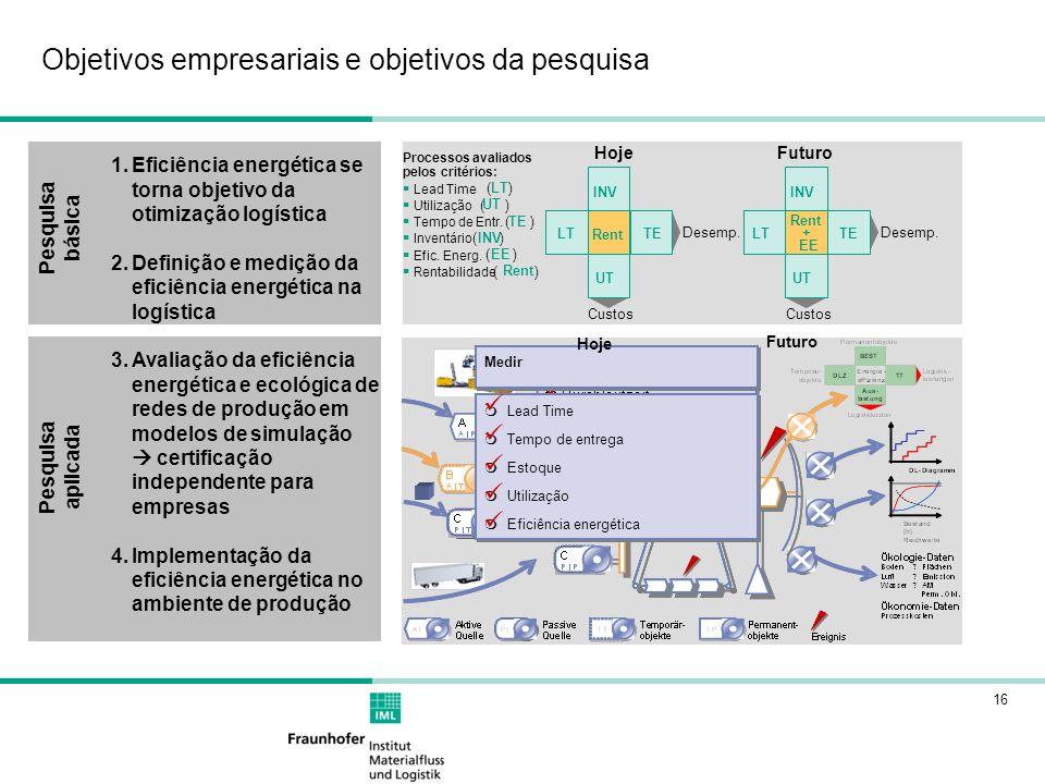 16 Objetivos empresariais e objetivos da pesquisa 1.Eficiência energética se torna objetivo da otimização logística 2.Definição e medição da eficiência energética na logística 3.Avaliação da eficiência energética e ecológica de redes de produção em modelos de simulação certificação independente para empresas 4.Implementação da eficiência energética no ambiente de produção Pesquisa básica Pesquisa aplicada Rent INV LTTE UT Desemp.