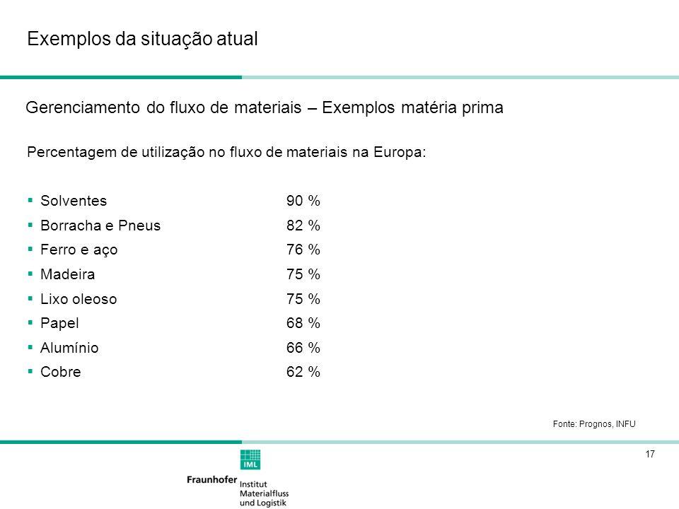 17 Exemplos da situação atual Gerenciamento do fluxo de materiais – Exemplos matéria prima Percentagem de utilização no fluxo de materiais na Europa: