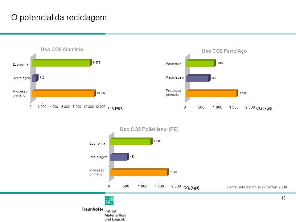 18 O potencial da reciclagem Fonte: interseroh, NIK-Treffen 2008 1 538 682 856 05001 0001 5002 000 CO 2 [kg/t] Primär 10 602 730 9 872 02 0004 0006 00
