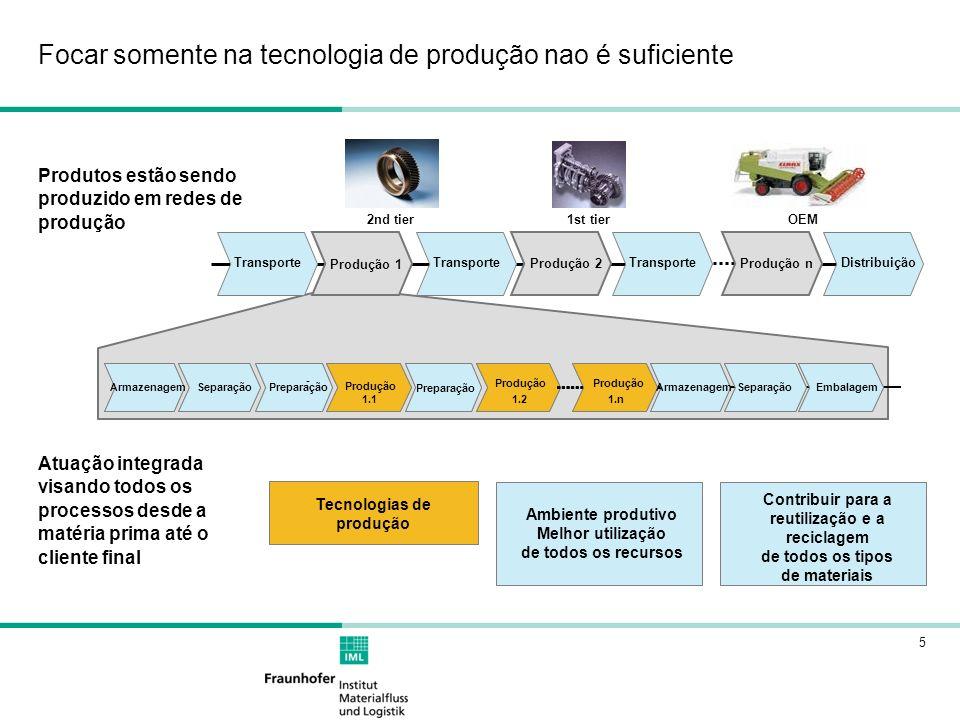 5 Produtos estão sendo produzido em redes de produção Atuação integrada visando todos os processos desde a matéria prima até o cliente final Tecnologi