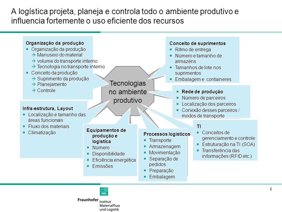 6 A logística projeta, planeja e controla todo o ambiente produtivo e influencia fortemente o uso eficiente dos recursos Tecnologias no ambiente produ