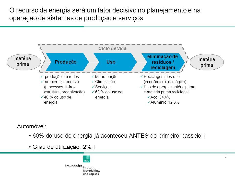 7 O recurso da energia será um fator decisivo no planejamento e na operação de sistemas de produção e serviços produção em redes ambiente produtivo (processos, infra- estrutura, organização) 40 % do uso de energia Manutenção Otimização Serviços 60 % do uso da energia Reciclagem pós-uso (econômico e ecológico) Uso de energia matéria prima e matéria prima reciclada: Aço: 34,4% Alumínio: 12,6% Bilanzraum 1: Herstellung Bilanzraum 2: Nutzung Bilanzraum 3: Entsorgung/ Recycling Rohstoffe Ciclo de vida Bilanzraum 1: Herstellung Produção Bilanzraum 2: Nutzung Uso Bilanzraum 3: Entsorgung/ Recycling eliminação de resíduos / reciclagem Rohstoffe matéria prima Rohstoffe matéria prima Automóvel: 60% do uso de energia já aconteceu ANTES do primeiro passeio .