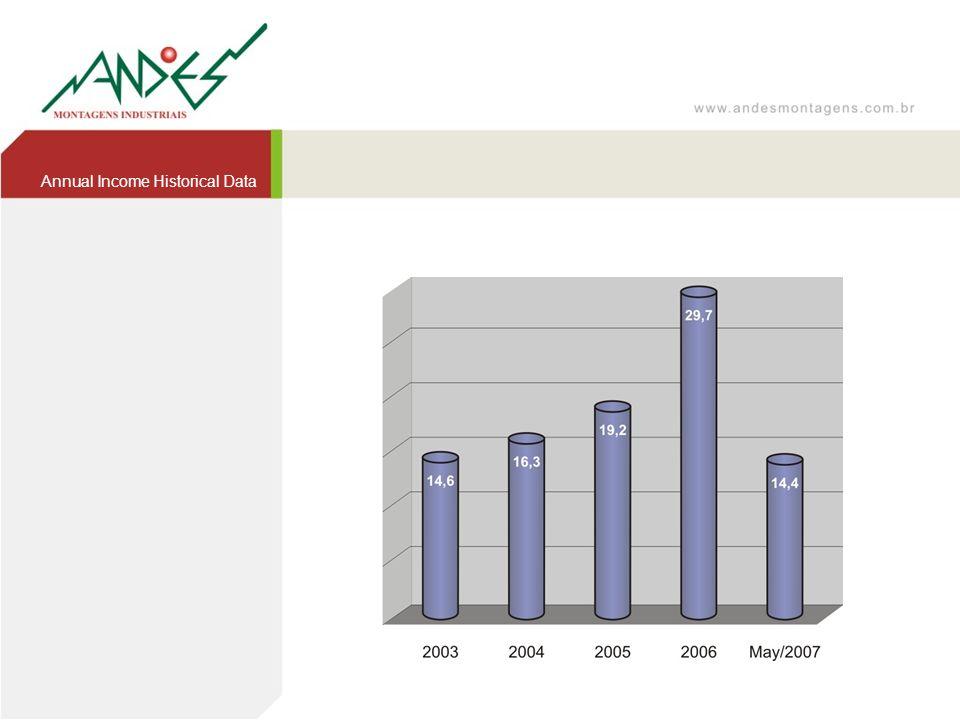 Annual Income Historical Data