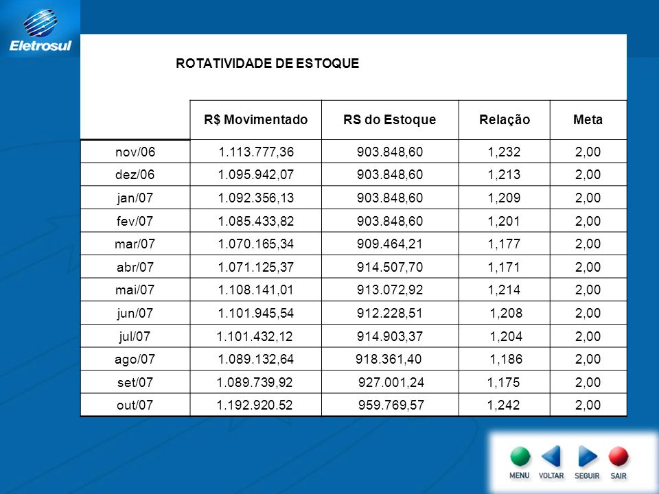 Agenda (versão numerada) ROTATIVIDADE DE ESTOQUE R$ MovimentadoRS do EstoqueRelaçãoMeta nov/061.113.777,36903.848,601,2322,00 dez/061.095.942,07903.84